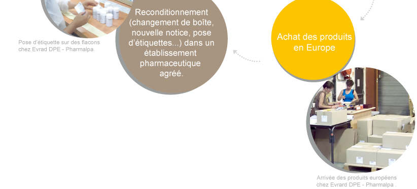 tl_files/pharmalab/images/parcours-medicament2.png